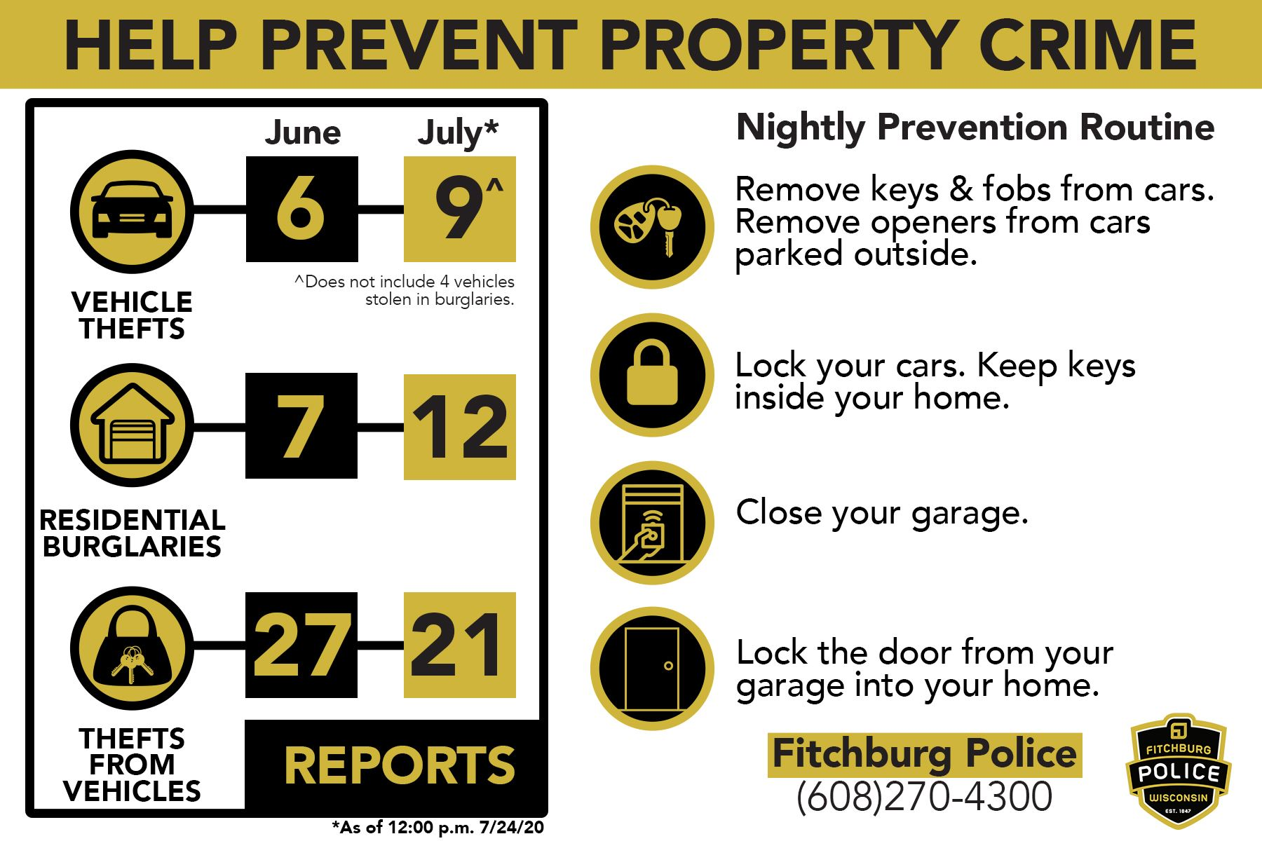 property crime stats
